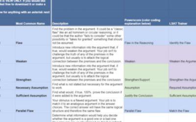 LSAT LR Question Type Terminology