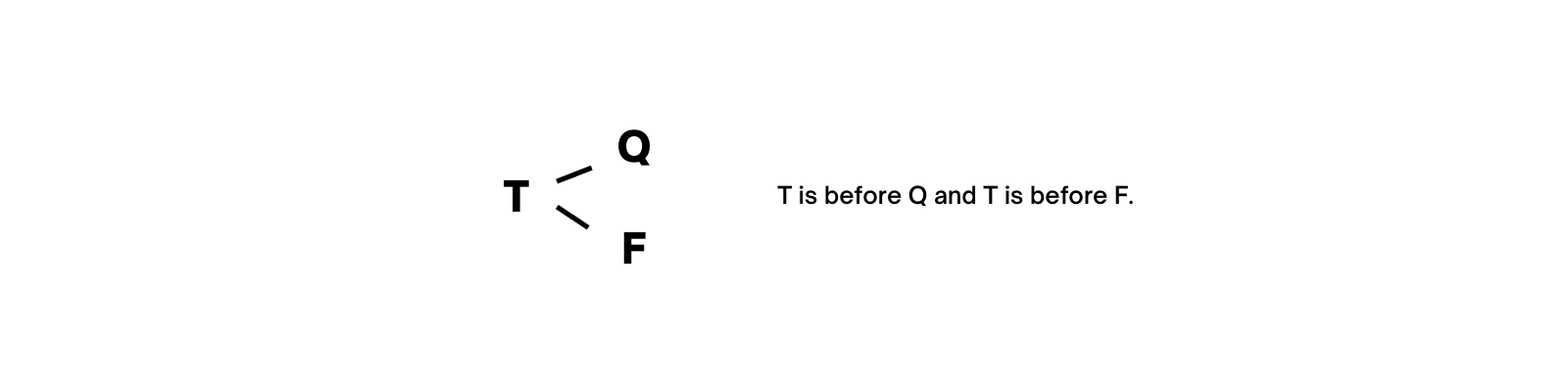 T is before Q and T is before F.