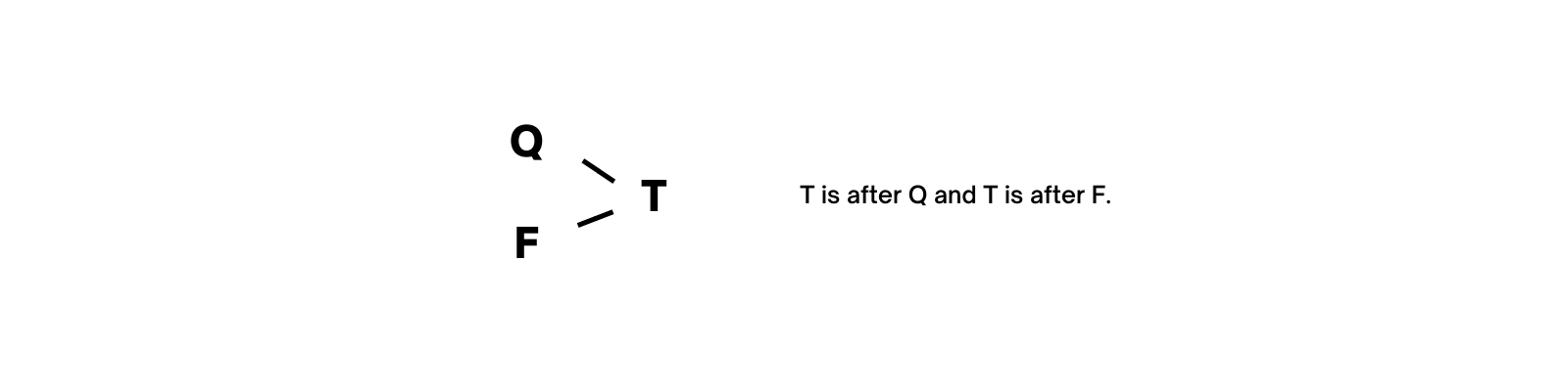 T is after Q and T is after F.