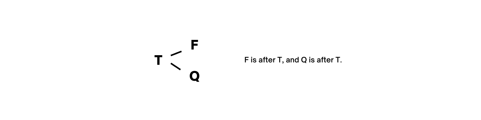 F is after T, and Q is after T.