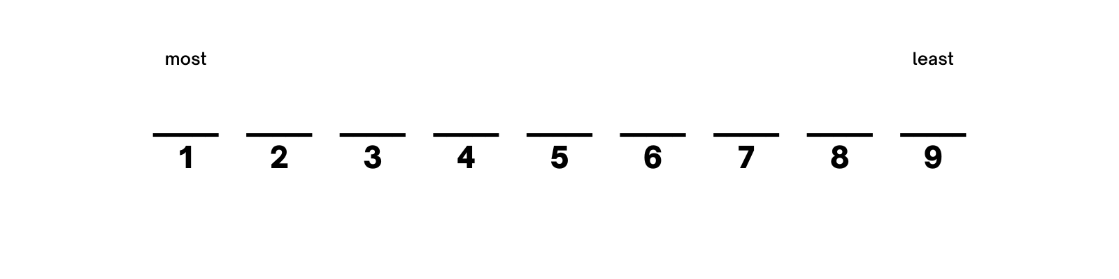series of lines with most and least labels