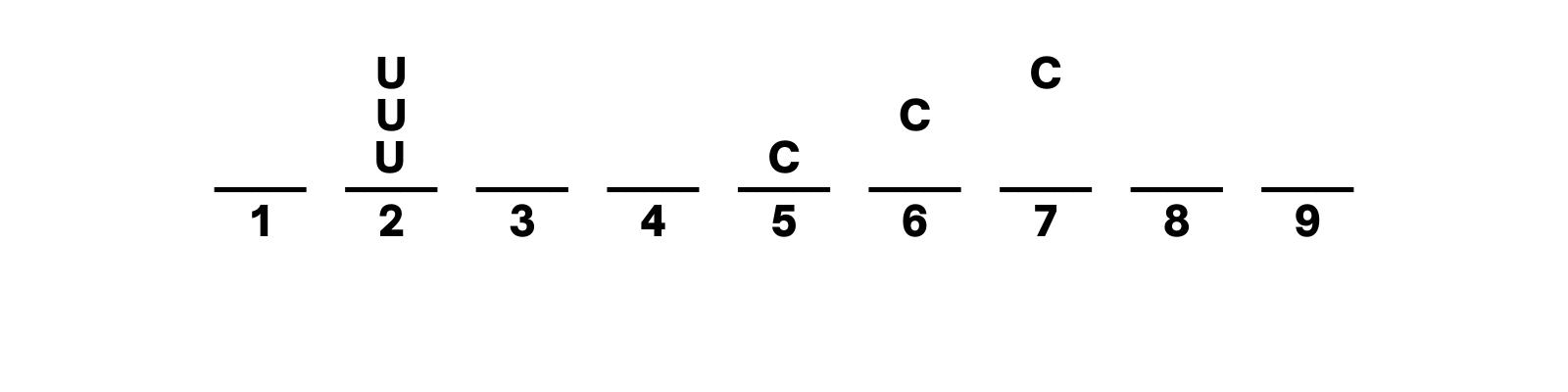 U in spot 2 but C in spot 5 or 6 or 7 etc