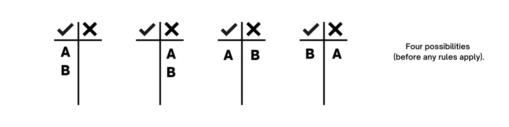 the four possible scenarios