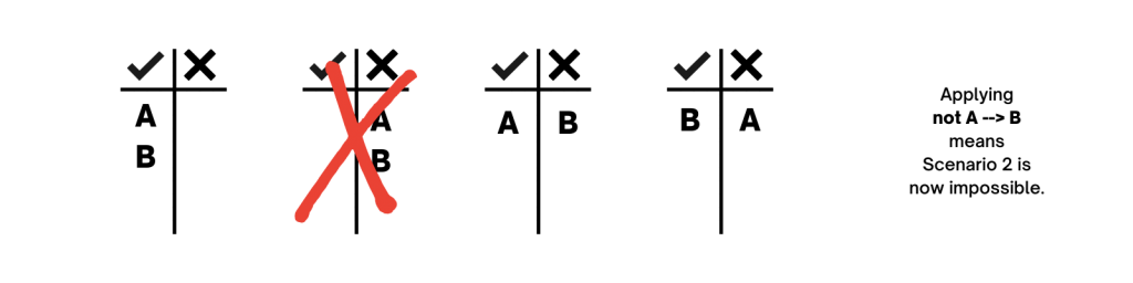 Applying not A --> B means Scenario 2 is now impossible.