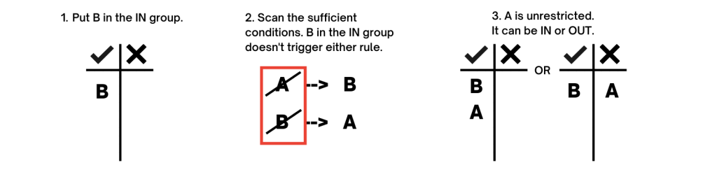 1. Put B in the IN group. 2. Scan the sufficient conditions. B in the IN group doesn't trigger either rule. 3. A is unrestricted. It can be IN or OUT.