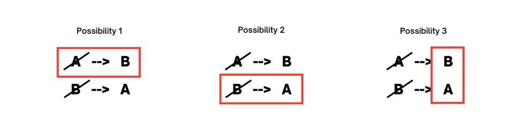 the three possibilities