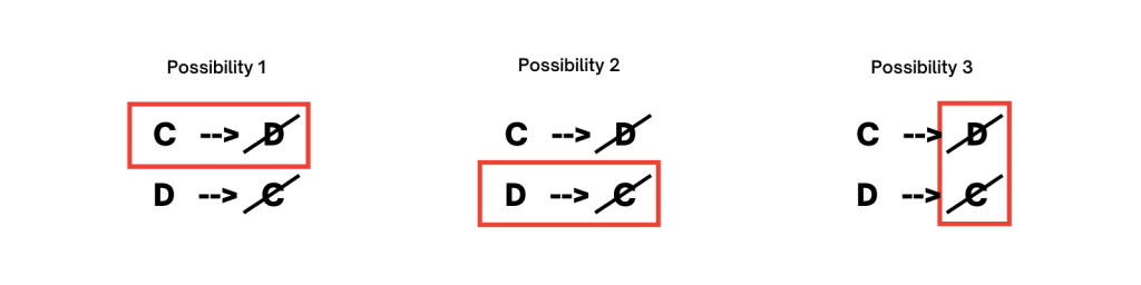 """the three possibilities stemming from """"if C then not D"""""""