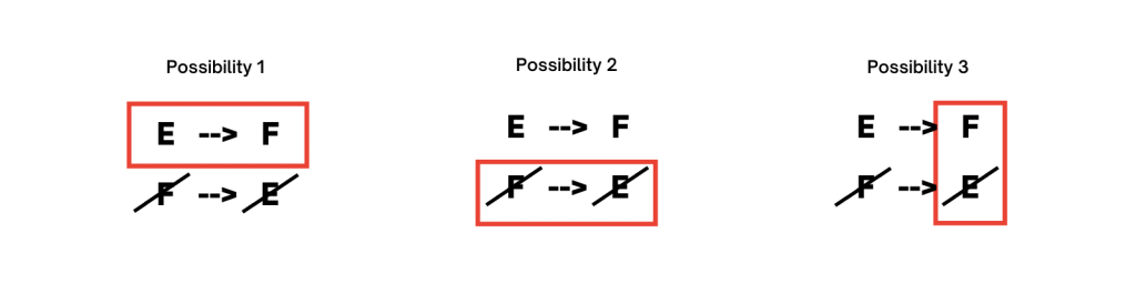 """the three possibilities stemming from """"If E is in, then F is in"""""""
