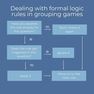 Dealing with formal logic rules in grouping games